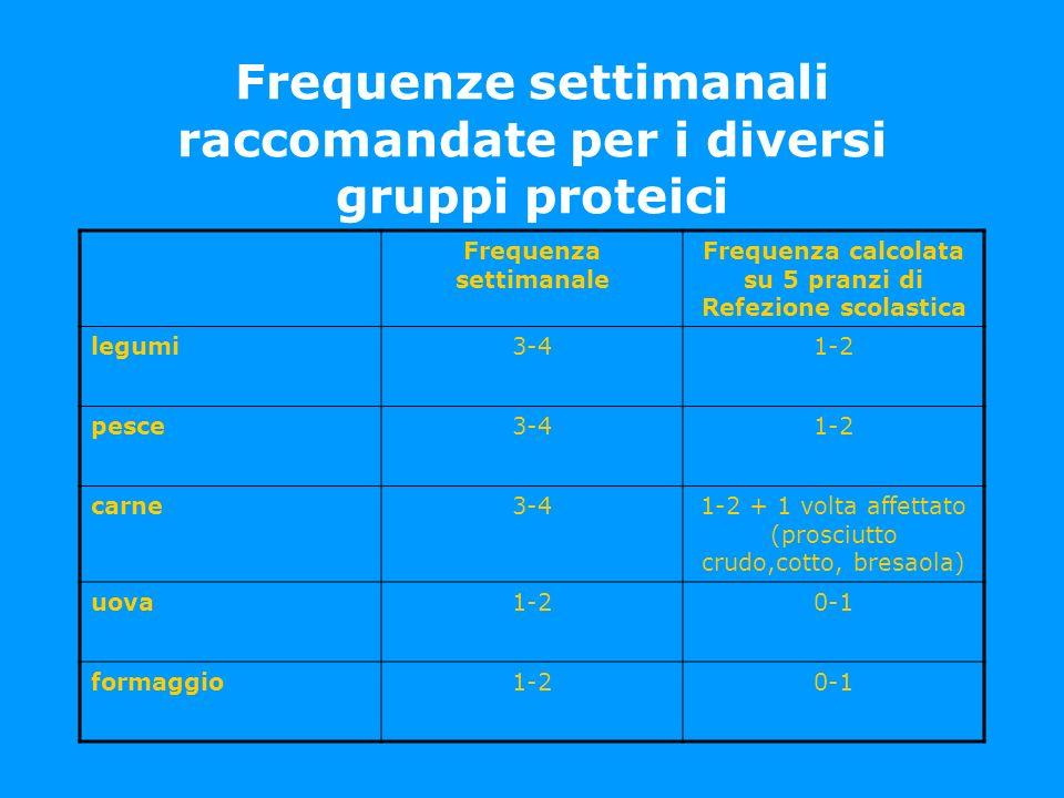 Frequenze settimanali raccomandate per i diversi gruppi proteici Frequenza settimanale Frequenza calcolata su 5 pranzi di Refezione scolastica legumi3