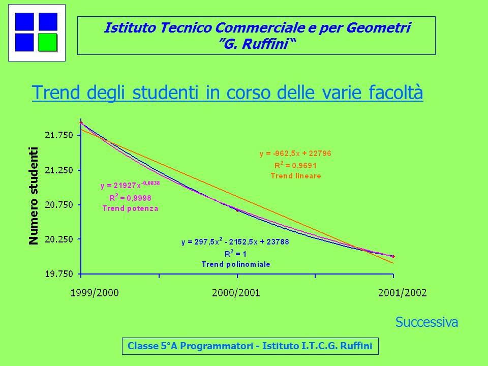 Istituto Tecnico Commerciale e per Geometri G. Ruffini Classe 5°A Programmatori - Istituto I.T.C.G. Ruffini Trend degli studenti in corso delle varie
