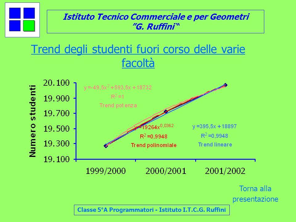 Istituto Tecnico Commerciale e per Geometri G. Ruffini Classe 5°A Programmatori - Istituto I.T.C.G. Ruffini Trend degli studenti fuori corso delle var