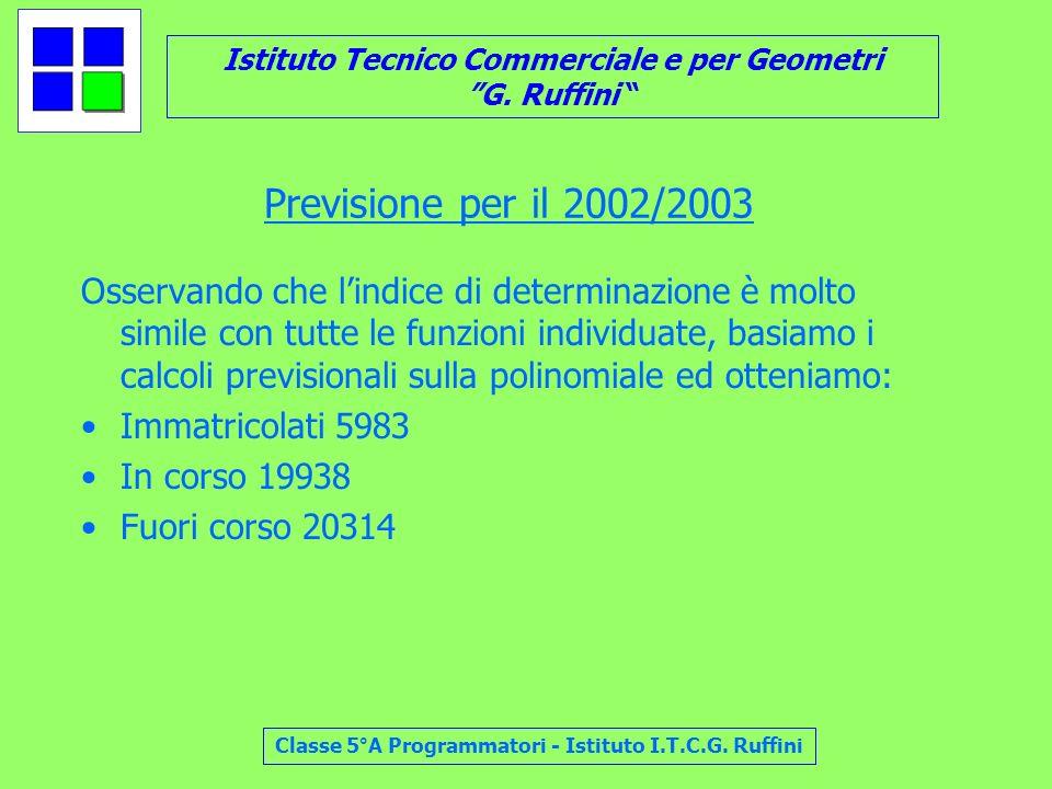 Istituto Tecnico Commerciale e per Geometri G. Ruffini Classe 5°A Programmatori - Istituto I.T.C.G. Ruffini Previsione per il 2002/2003 Osservando che