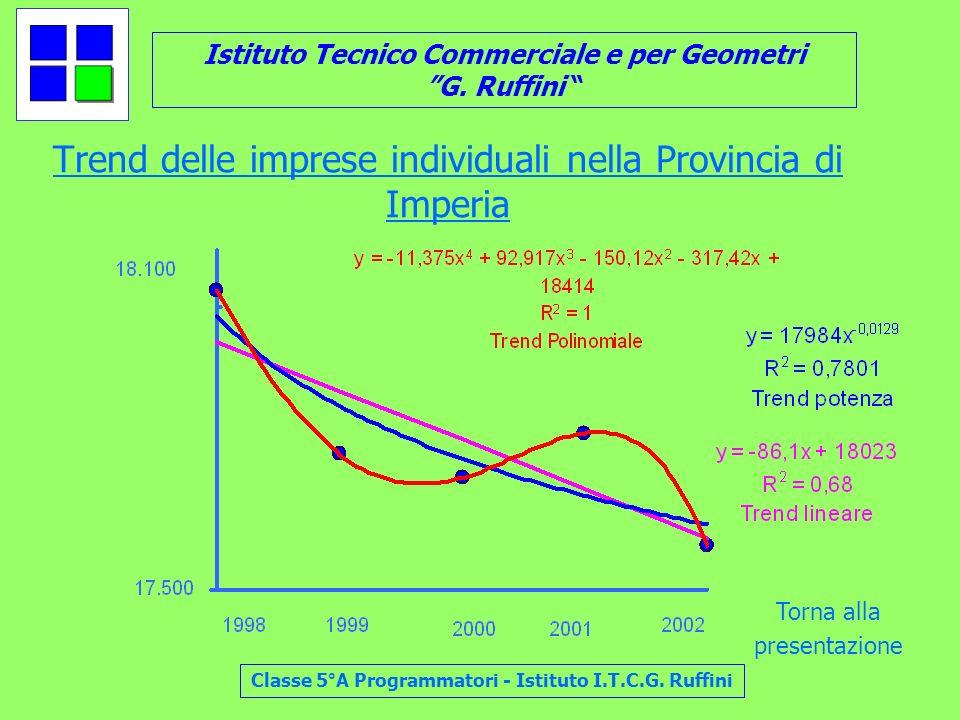 Istituto Tecnico Commerciale e per Geometri G. Ruffini Classe 5°A Programmatori - Istituto I.T.C.G. Ruffini Trend delle imprese individuali nella Prov