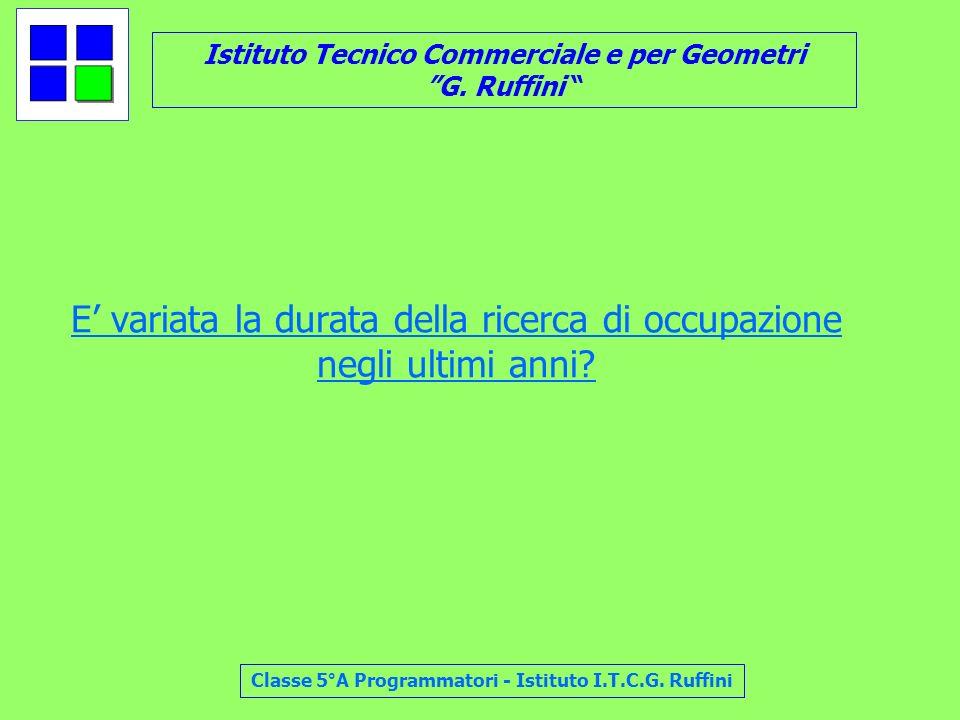 Istituto Tecnico Commerciale e per Geometri G. Ruffini Classe 5°A Programmatori - Istituto I.T.C.G. Ruffini E variata la durata della ricerca di occup