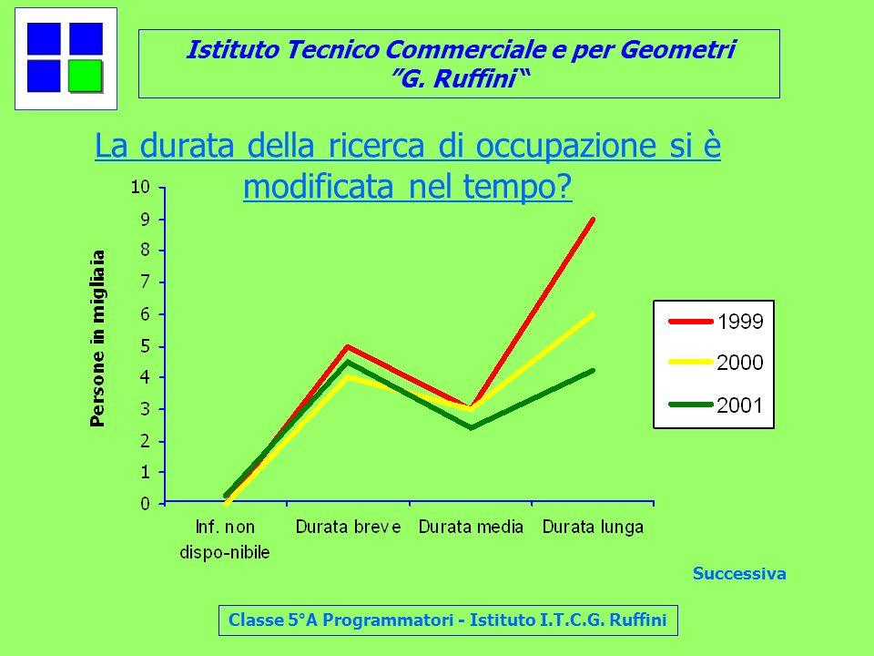 Istituto Tecnico Commerciale e per Geometri G. Ruffini Classe 5°A Programmatori - Istituto I.T.C.G. Ruffini La durata della ricerca di occupazione si