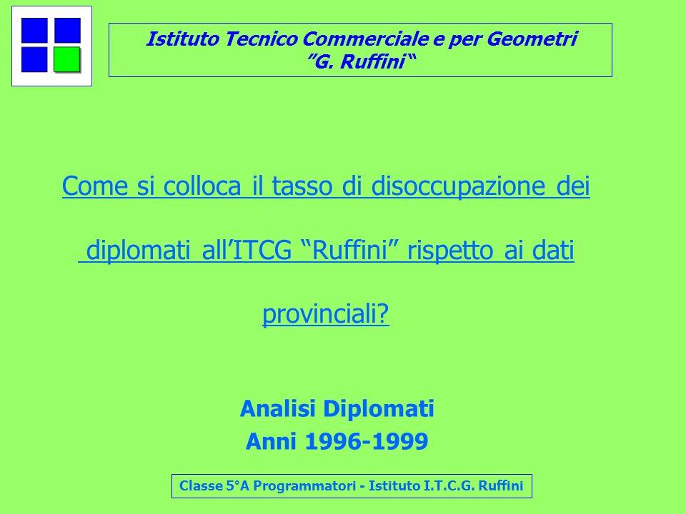 Istituto Tecnico Commerciale e per Geometri G. Ruffini Classe 5°A Programmatori - Istituto I.T.C.G. Ruffini Come si colloca il tasso di disoccupazione