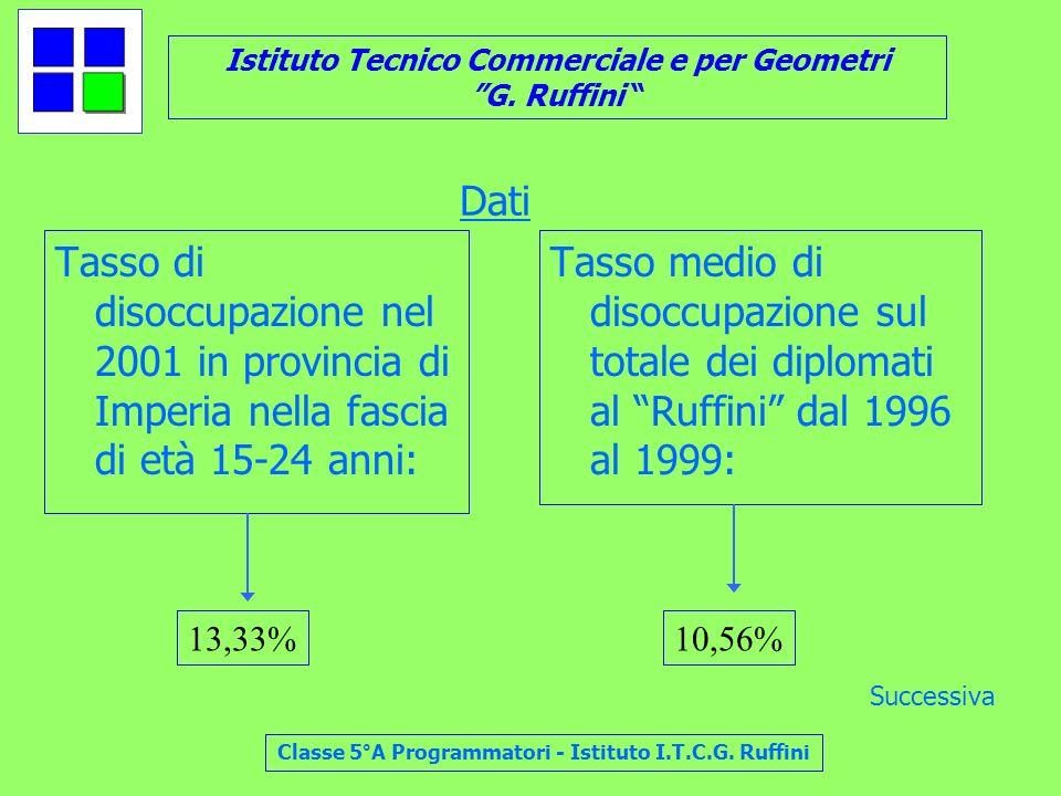 Istituto Tecnico Commerciale e per Geometri G. Ruffini Classe 5°A Programmatori - Istituto I.T.C.G. Ruffini Dati Tasso di disoccupazione nel 2001 in p