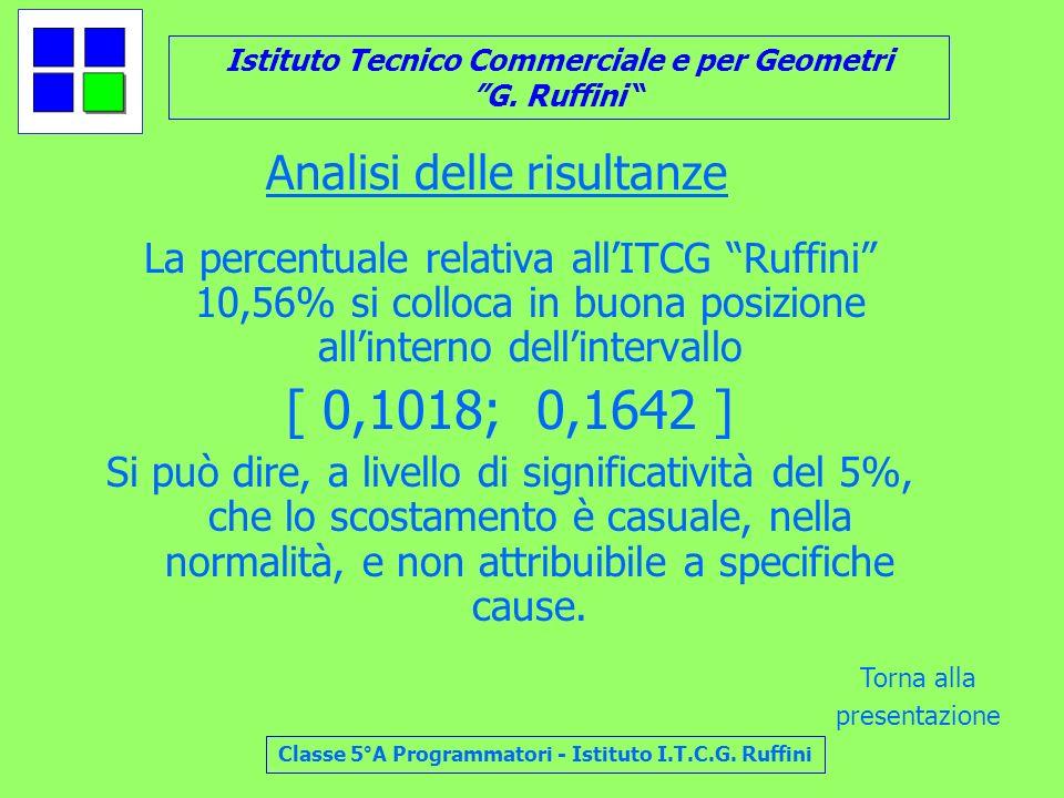Istituto Tecnico Commerciale e per Geometri G. Ruffini Classe 5°A Programmatori - Istituto I.T.C.G. Ruffini Analisi delle risultanze La percentuale re