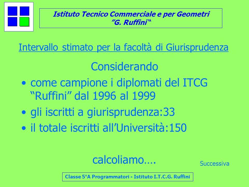 Istituto Tecnico Commerciale e per Geometri G. Ruffini Classe 5°A Programmatori - Istituto I.T.C.G. Ruffini Intervallo stimato per la facoltà di Giuri