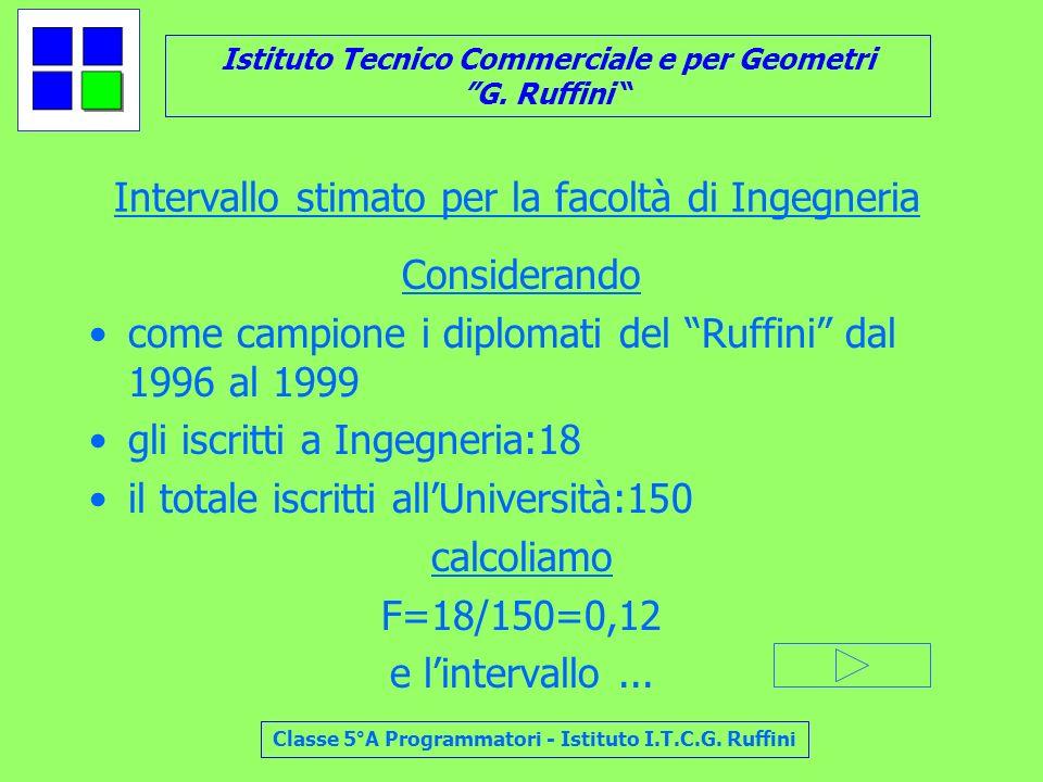 Istituto Tecnico Commerciale e per Geometri G. Ruffini Classe 5°A Programmatori - Istituto I.T.C.G. Ruffini Intervallo stimato per la facoltà di Ingeg