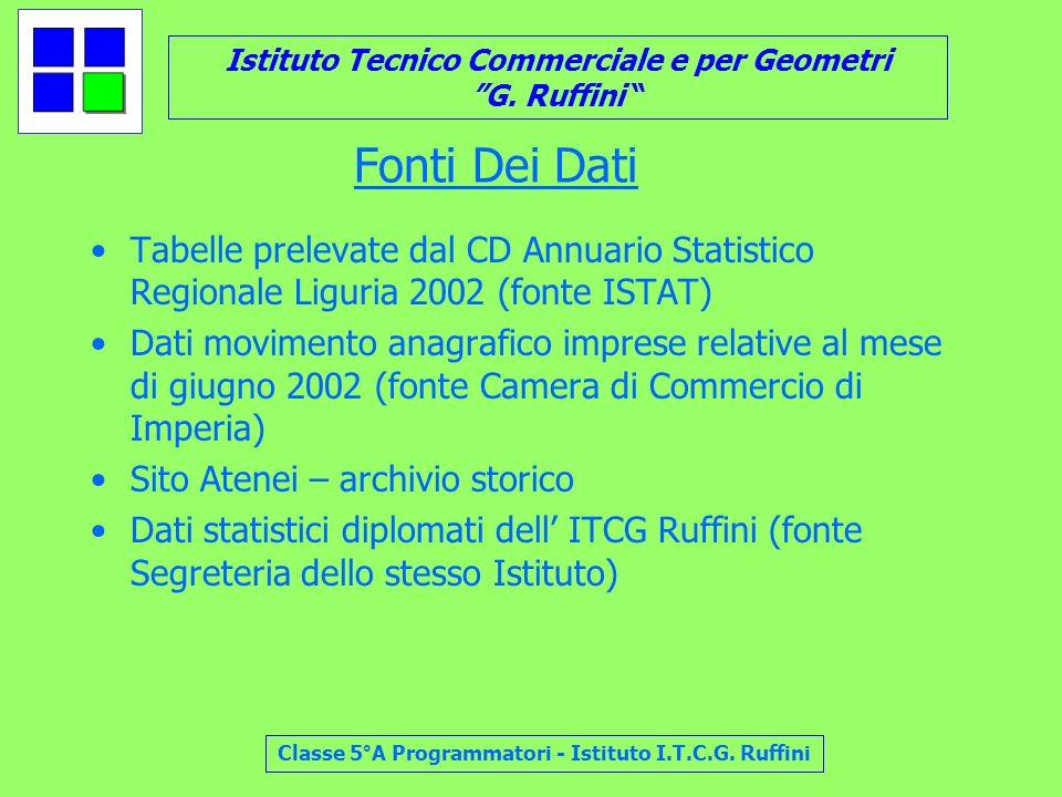 Istituto Tecnico Commerciale e per Geometri G. Ruffini Classe 5°A Programmatori - Istituto I.T.C.G. Ruffini Fonti Dei Dati Tabelle prelevate dal CD An