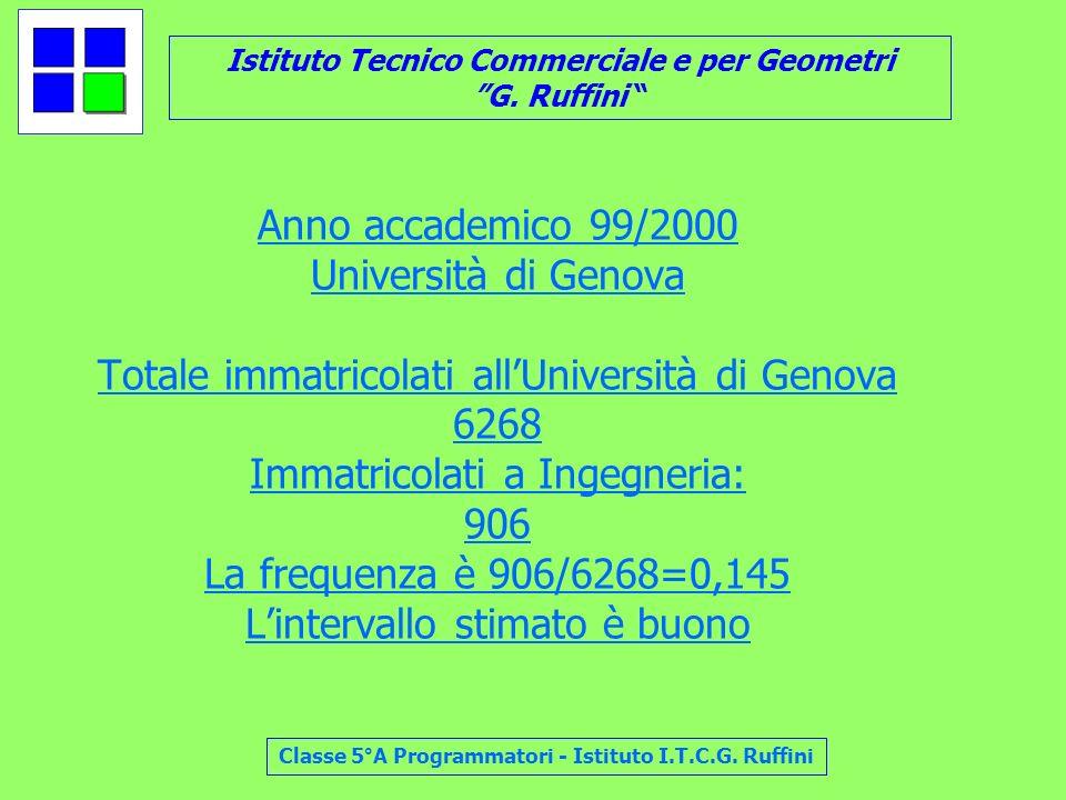 Istituto Tecnico Commerciale e per Geometri G. Ruffini Classe 5°A Programmatori - Istituto I.T.C.G. Ruffini Anno accademico 99/2000 Università di Geno