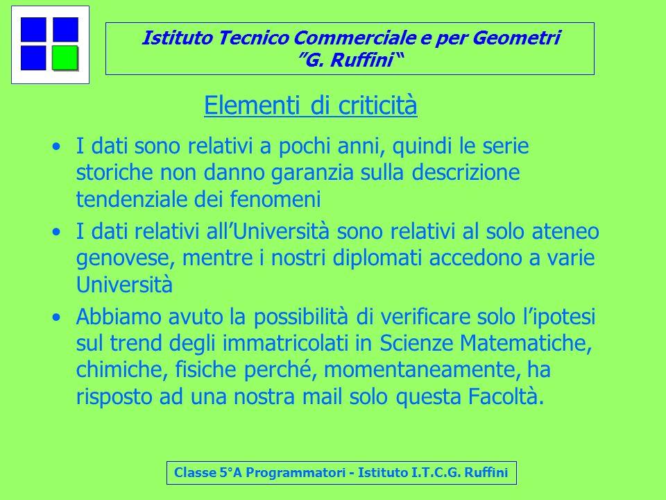 Istituto Tecnico Commerciale e per Geometri G. Ruffini Classe 5°A Programmatori - Istituto I.T.C.G. Ruffini Elementi di criticità I dati sono relativi