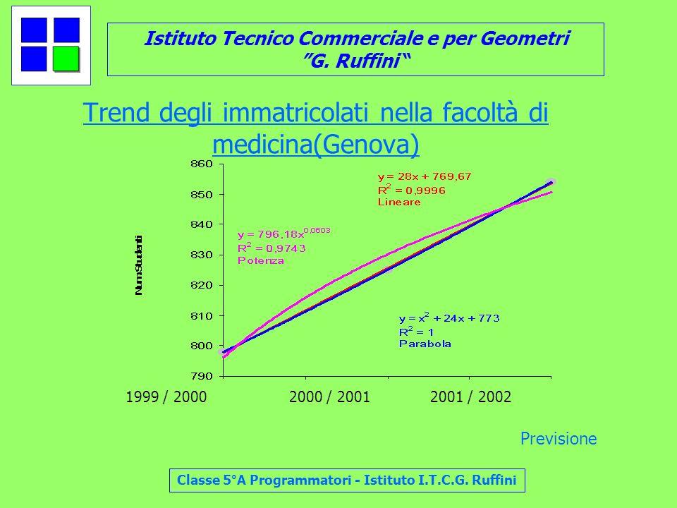 Istituto Tecnico Commerciale e per Geometri G. Ruffini Classe 5°A Programmatori - Istituto I.T.C.G. Ruffini Trend degli immatricolati nella facoltà di