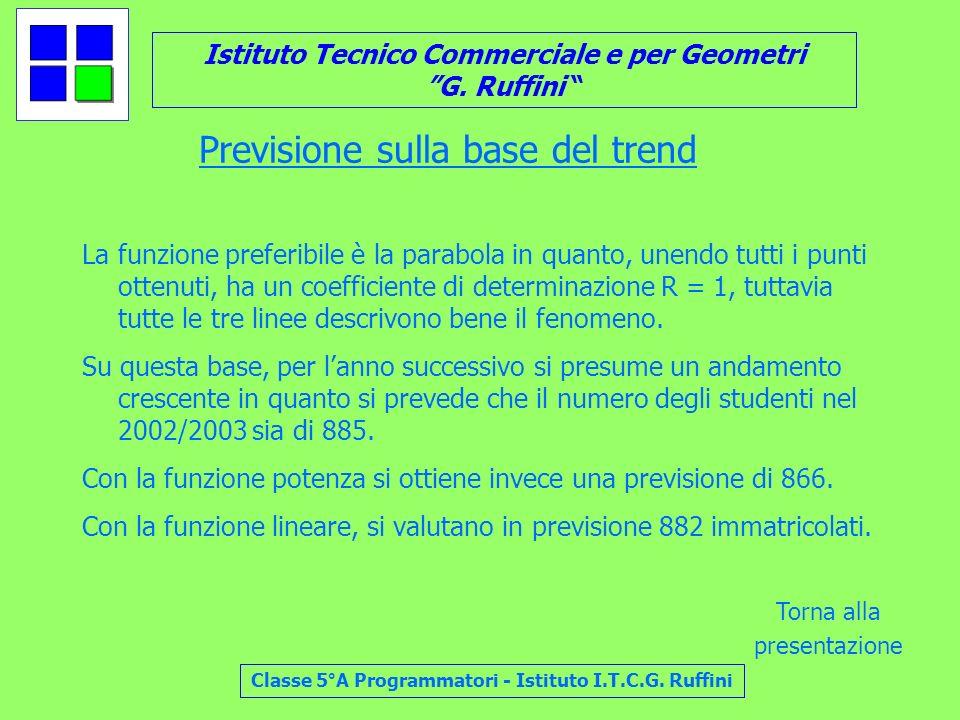 Istituto Tecnico Commerciale e per Geometri G. Ruffini Classe 5°A Programmatori - Istituto I.T.C.G. Ruffini Previsione sulla base del trend La funzion