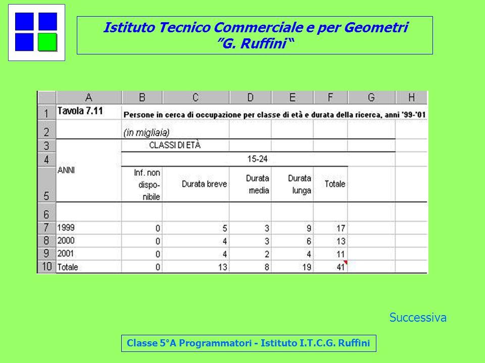 Istituto Tecnico Commerciale e per Geometri G. Ruffini Classe 5°A Programmatori - Istituto I.T.C.G. Ruffini Successiva