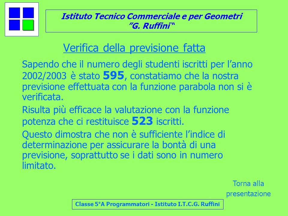 Istituto Tecnico Commerciale e per Geometri G. Ruffini Classe 5°A Programmatori - Istituto I.T.C.G. Ruffini Verifica della previsione fatta Sapendo ch