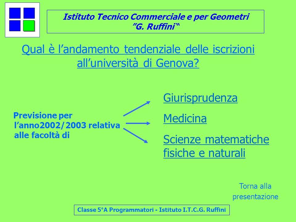 Istituto Tecnico Commerciale e per Geometri G. Ruffini Classe 5°A Programmatori - Istituto I.T.C.G. Ruffini Qual è landamento tendenziale delle iscriz
