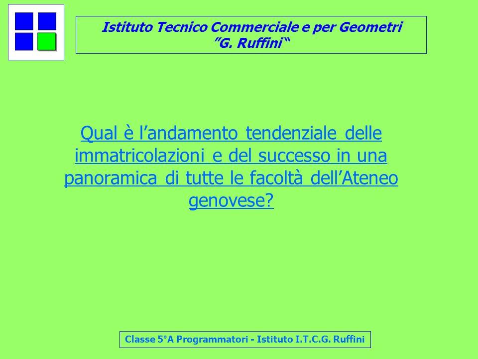 Istituto Tecnico Commerciale e per Geometri G. Ruffini Classe 5°A Programmatori - Istituto I.T.C.G. Ruffini Qual è landamento tendenziale delle immatr