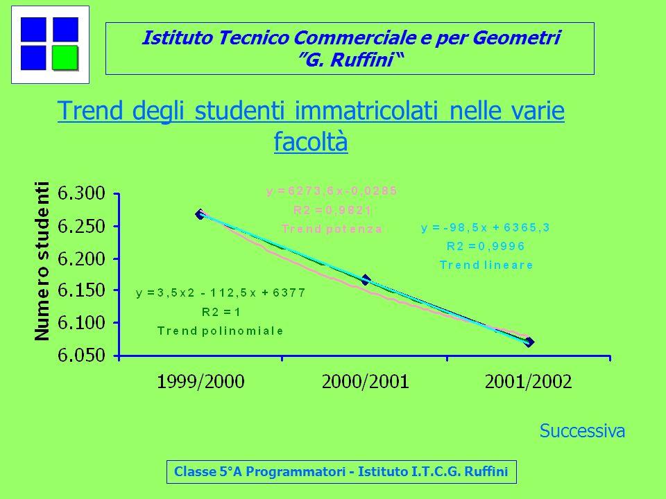 Istituto Tecnico Commerciale e per Geometri G. Ruffini Classe 5°A Programmatori - Istituto I.T.C.G. Ruffini Trend degli studenti immatricolati nelle v