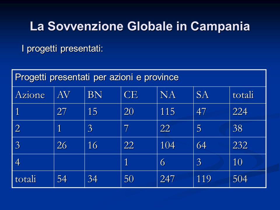 La Sovvenzione Globale in Campania I progetti presentati: Progetti presentati per azioni e province AzioneAVBNCENASAtotali 127152011547224 213722538 326162210464232 416310 totali543450247119504