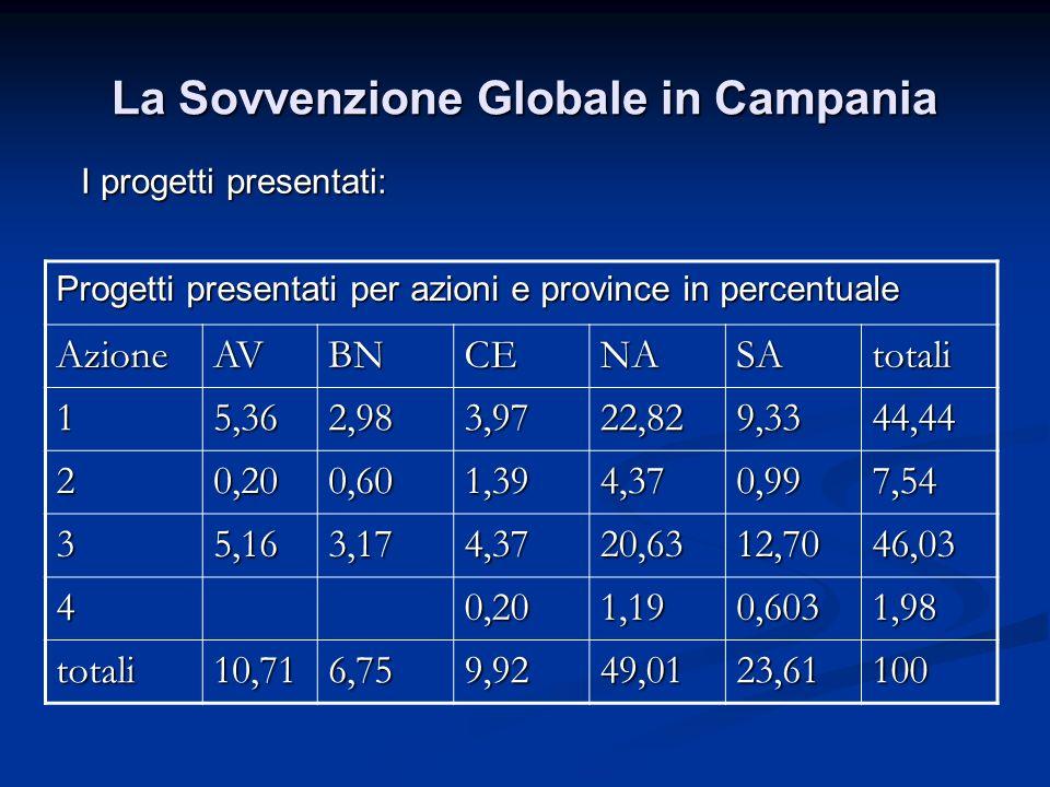 La Sovvenzione Globale in Campania I progetti presentati: Progetti presentati per azioni e province in percentuale AzioneAVBNCENASAtotali 15,362,983,9722,829,3344,44 20,200,601,394,370,997,54 35,163,174,3720,6312,7046,03 40,201,190,6031,98 totali10,716,759,9249,0123,61100