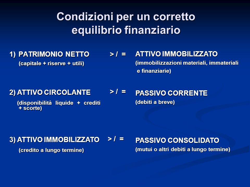 Condizioni per un corretto equilibrio finanziario 1) PATRIMONIO NETTO (capitale + riserve + utili) > / = ATTIVO IMMOBILIZZATO (immobilizzazioni materiali, immateriali e finanziarie) e finanziarie) 2) ATTIVO CIRCOLANTE (disponibilità liquide + crediti + scorte) (disponibilità liquide + crediti + scorte) > / = PASSIVO CORRENTE (debiti a breve) 3) ATTIVO IMMOBILIZZATO (credito a lungo termine) > / = PASSIVO CONSOLIDATO (mutui o altri debiti a lungo termine)