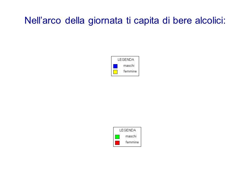Nellarco della giornata ti capita di bere alcolici: maschi femmine LEGENDA maschi femmine LEGENDA