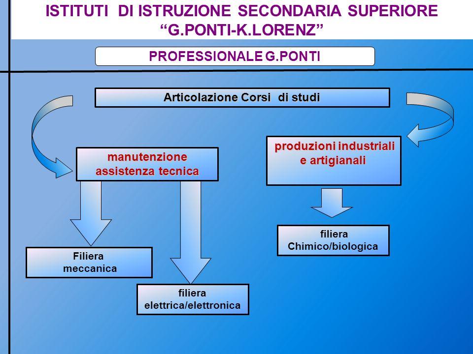 ISTITUTI DI ISTRUZIONE SECONDARIA SUPERIORE G.PONTI-K.LORENZ PROFESSIONALE G.PONTI DIPLOMA DI STATO TECNICO PER LE PRODUZIONI INDUSTRIALI ED ARTIGIANALI – COMPETENZE NEL SETTORE DELLINDUSTRIA CHIMICA-BIOLOGICA c) Elaborazione ed espressione dei risultati al fine di: - Eseguire analisi chimiche su qualsiasi tipo di campione, utilizzando tutte le moderne tecniche analitiche, in particolare quelle strumentali - Eseguire analisi microbiologiche per la ricerca delle varie specie di microrganismi, principalmente per il controllo degli alimenti e di campioni di indagine ambientale - Operare nei settori del Controllo e della Gestione della qualità, in particolare nelle aziende del comparto alimentare - Collaborare alla conduzione di impianti di produzione chimici e biotecnologici, anche con compiti di controllo Questa figura professionale ha le competenze per operare nelle varie fasi del processo analitico: a) Campionamento b) Esecuzione della procedura di analisi