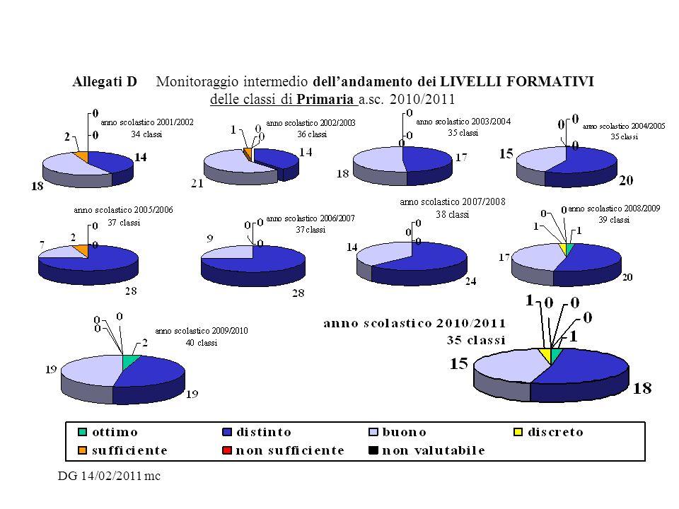 DG 14/02/2011 mc Allegati D Monitoraggio intermedio dellandamento dei LIVELLI FORMATIVI delle classi di Primaria a.sc. 2010/2011