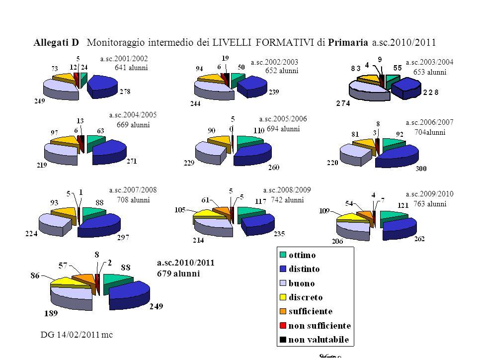 Allegati D Monitoraggio intermedio dei LIVELLI FORMATIVI di Primaria a.sc.2010/2011 a.sc.2001/2002 641 alunni a.sc.2002/2003 652 alunni a.sc.2003/2004