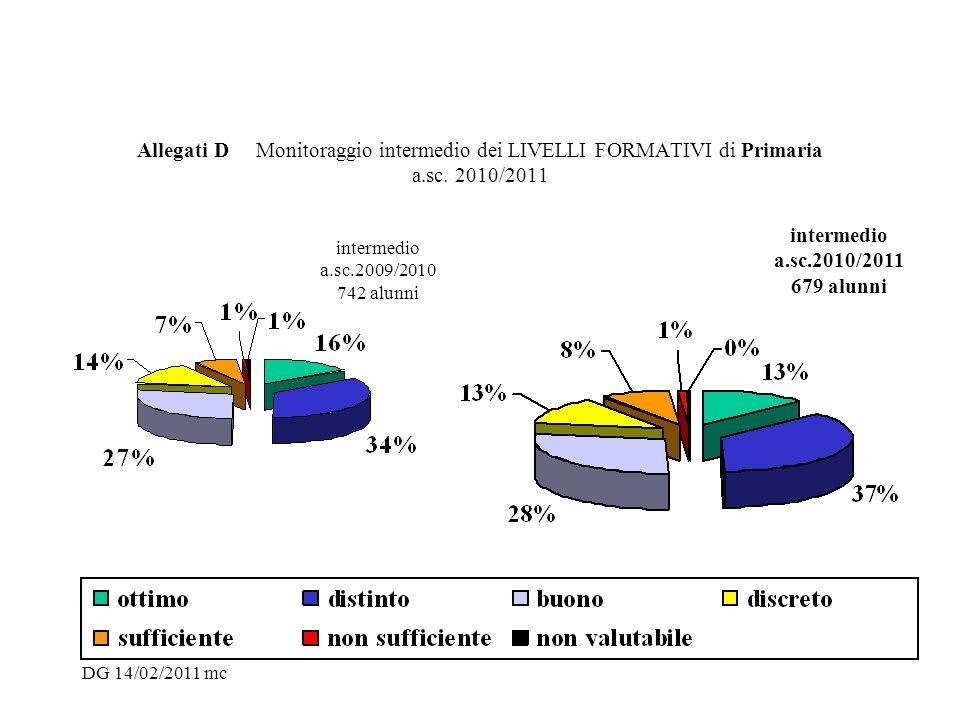 Allegati D Monitoraggio intermedio dei LIVELLI FORMATIVI di Primaria a.sc. 2010/2011 intermedio a.sc.2009/2010 742 alunni intermedio a.sc.2010/2011 67
