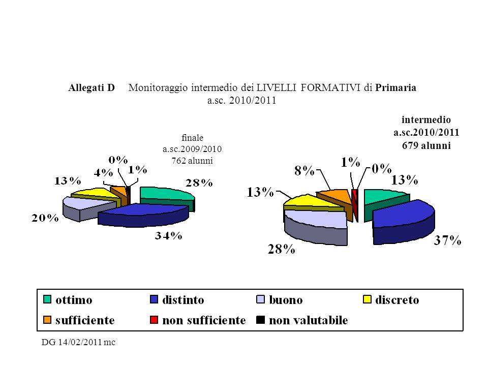 Allegati D Monitoraggio intermedio dei LIVELLI FORMATIVI di Primaria a.sc. 2010/2011 finale a.sc.2009/2010 762 alunni intermedio a.sc.2010/2011 679 al