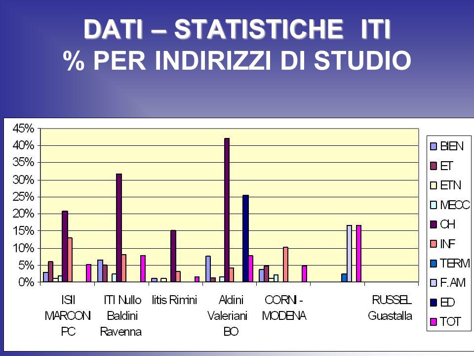 DATI – STATISTICHE ITI DATI – STATISTICHE ITI % PER INDIRIZZI DI STUDIO