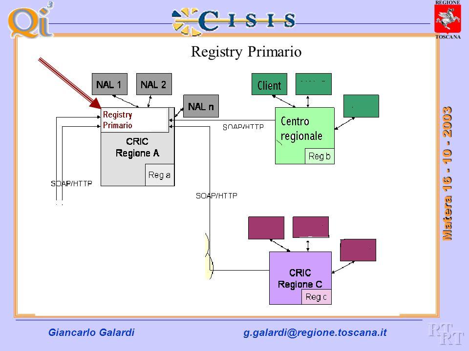 Giancarlo Galardig.galardi@regione.toscana.it Matera 16 - 10 - 2003 Registry Primario All'interno del registry primario sono contenute le descrizioni