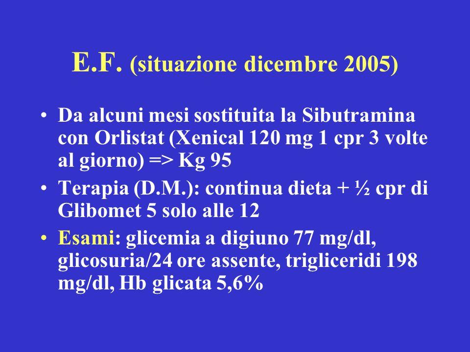 E.F. (situazione dicembre 2005) Da alcuni mesi sostituita la Sibutramina con Orlistat (Xenical 120 mg 1 cpr 3 volte al giorno) => Kg 95 Terapia (D.M.)