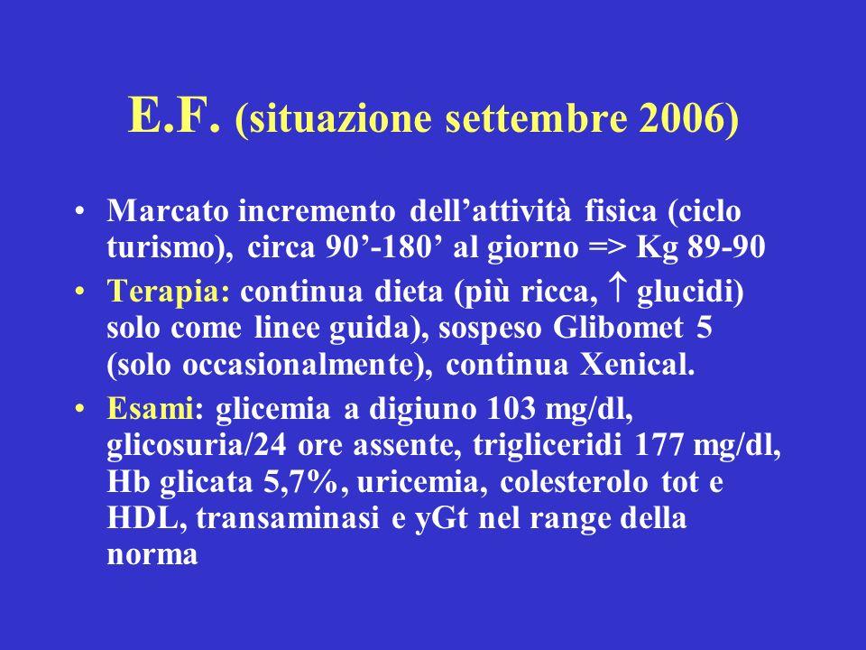 E.F. (situazione settembre 2006) Marcato incremento dellattività fisica (ciclo turismo), circa 90-180 al giorno => Kg 89-90 Terapia: continua dieta (p