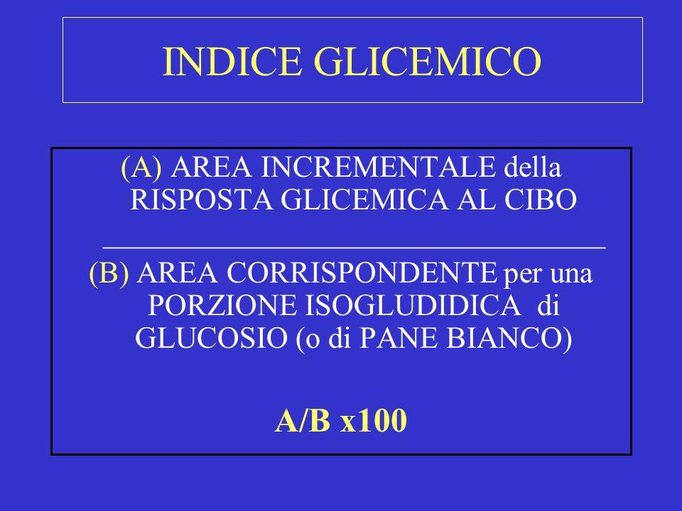 (A) AREA INCREMENTALE della RISPOSTA GLICEMICA AL CIBO _________________________________ (B) AREA CORRISPONDENTE per una PORZIONE ISOGLUDIDICA di GLUC