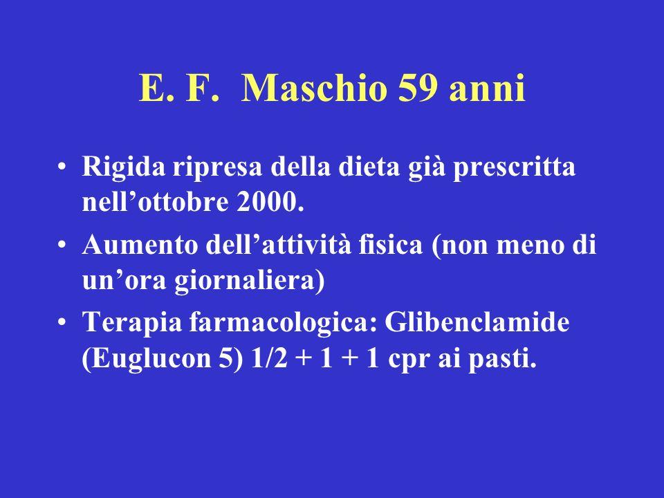 E. F. Maschio 59 anni Rigida ripresa della dieta già prescritta nellottobre 2000. Aumento dellattività fisica (non meno di unora giornaliera) Terapia