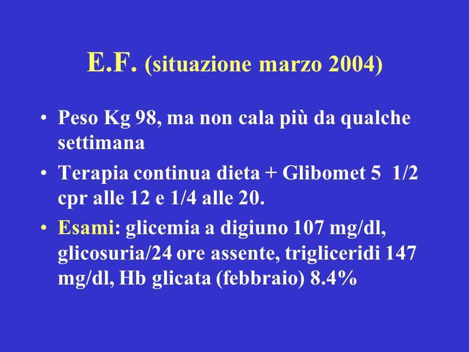 E.F. (situazione marzo 2004) Peso Kg 98, ma non cala più da qualche settimana Terapia continua dieta + Glibomet 5 1/2 cpr alle 12 e 1/4 alle 20. Esami