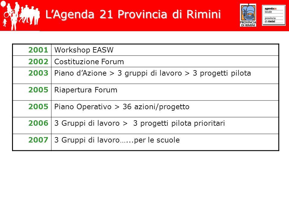 LAgenda 21 Provincia di Rimini 2001Workshop EASW 2002Costituzione Forum 2003Piano dAzione > 3 gruppi di lavoro > 3 progetti pilota 2005Riapertura Foru