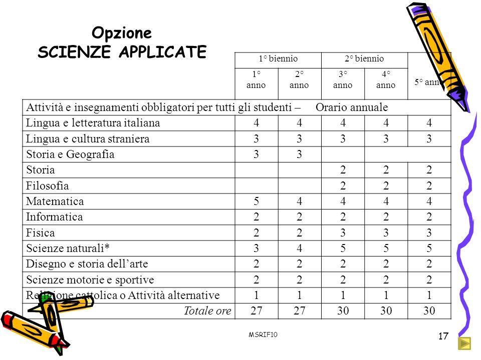 Opzione SCIENZE APPLICATE 1° biennio2° biennio 5° anno 1° anno 2° anno 3° anno 4° anno Attività e insegnamenti obbligatori per tutti gli studenti – Or