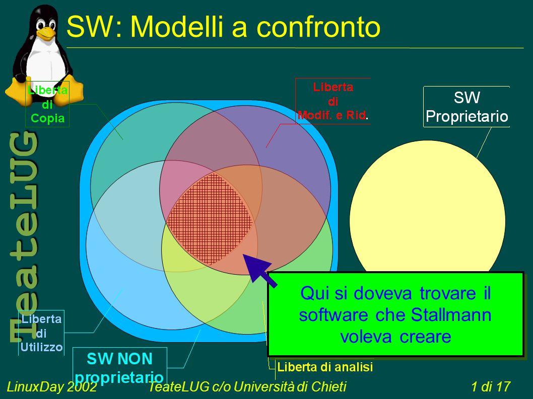 LinuxDay 2002TeateLUG c/o Università di Chieti1 di 17 TeateLUG SW: Modelli a confronto Qui si doveva trovare il software che Stallmann voleva creare Qui si doveva trovare il software che Stallmann voleva creare