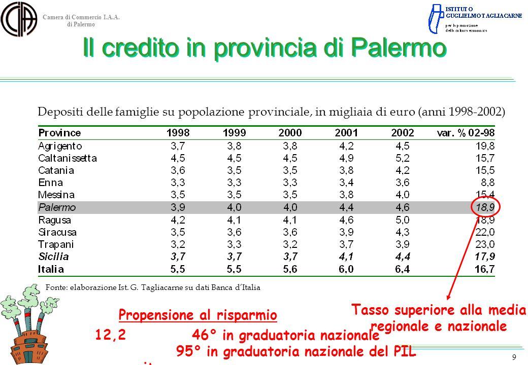 Camera di Commercio I.A.A. di Palermo 9 Depositi delle famiglie su popolazione provinciale, in migliaia di euro (anni 1998-2002) Fonte: elaborazione I