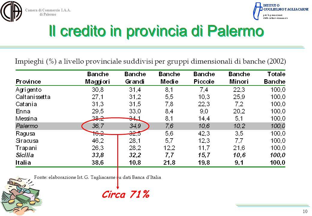Camera di Commercio I.A.A. di Palermo Impieghi (%) a livello provinciale suddivisi per gruppi dimensionali di banche (2002) Fonte: elaborazione Ist. G