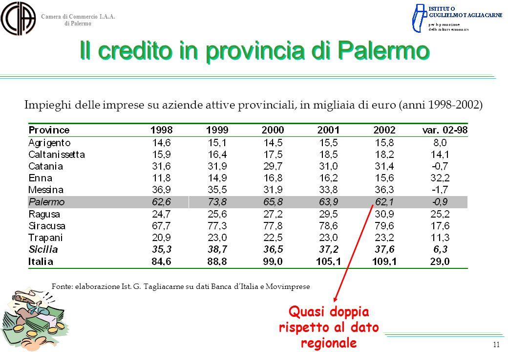 Camera di Commercio I.A.A. di Palermo Impieghi delle imprese su aziende attive provinciali, in migliaia di euro (anni 1998-2002) Fonte: elaborazione I
