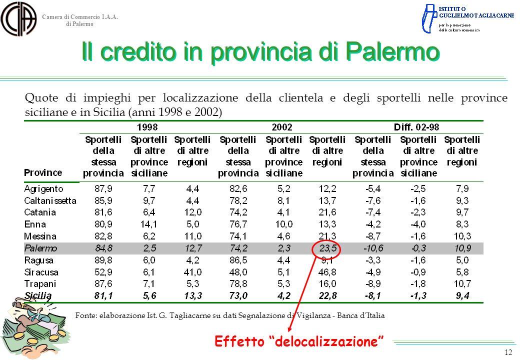 Camera di Commercio I.A.A. di Palermo Quote di impieghi per localizzazione della clientela e degli sportelli nelle province siciliane e in Sicilia (an