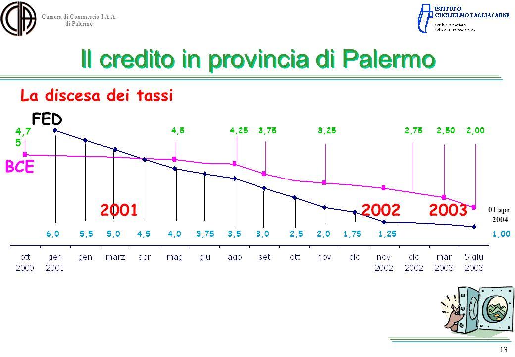 Camera di Commercio I.A.A. di Palermo Il credito in provincia di Palermo La discesa dei tassi 4,7 5 6,05,55,04,54,03,753,53,02,52,01,751,251,00 4,54,2