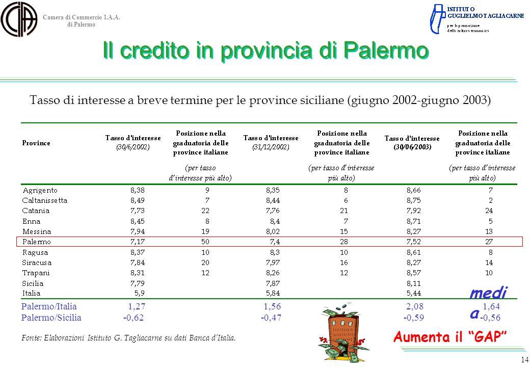 Camera di Commercio I.A.A. di Palermo Tasso di interesse a breve termine per le province siciliane (giugno 2002-giugno 2003) Il credito in provincia d