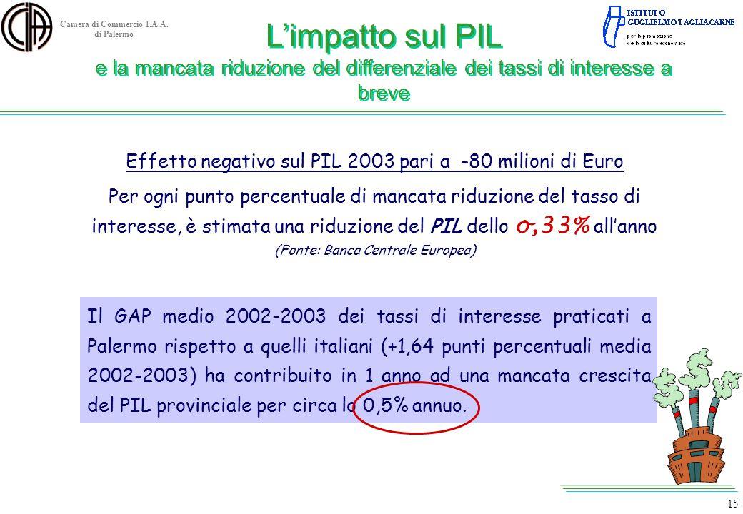 Camera di Commercio I.A.A. di Palermo Effetto negativo sul PIL 2003 pari a -80 milioni di Euro Per ogni punto percentuale di mancata riduzione del tas
