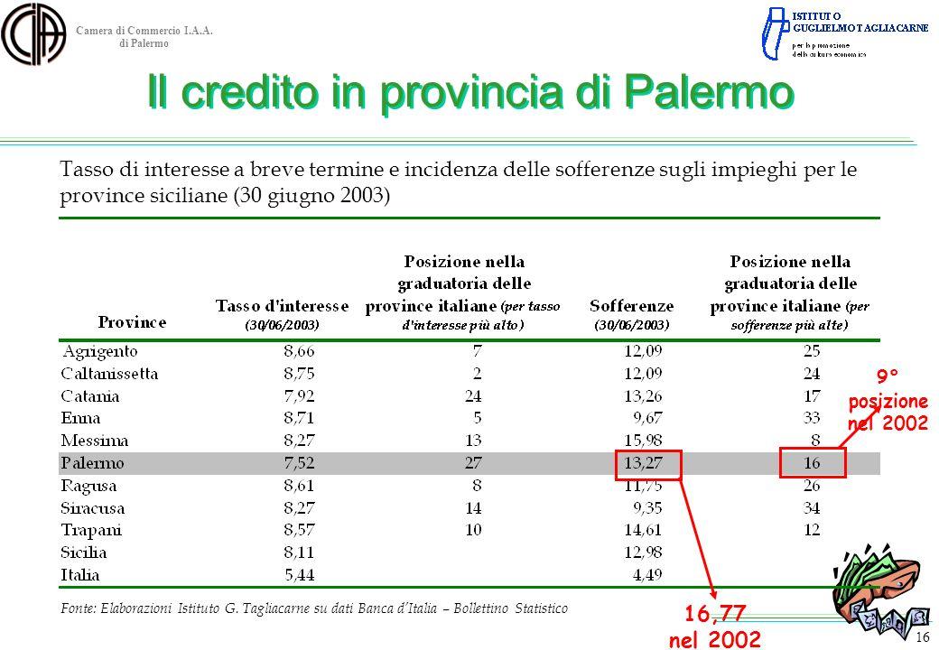 Camera di Commercio I.A.A. di Palermo Tasso di interesse a breve termine e incidenza delle sofferenze sugli impieghi per le province siciliane (30 giu