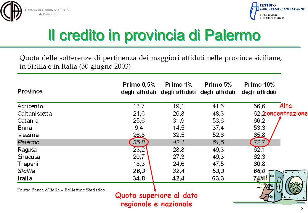 Camera di Commercio I.A.A. di Palermo Quota delle sofferenze di pertinenza dei maggiori affidati nelle province siciliane, in Sicilia e in Italia (30